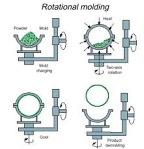 Injection molding machine resume